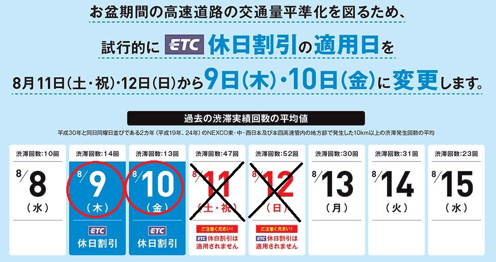 2018年お盆休み&ETC割引にご注意!